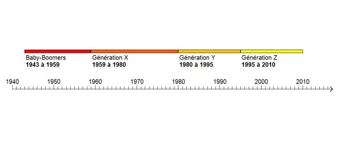 Au fil des générations X, Y, Z et autres