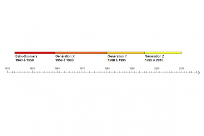 Frise chronologique des générations depuis 1943