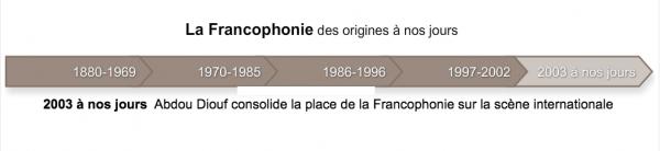 La Francophonie des origines à nos jours